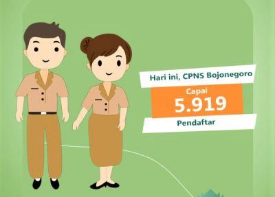 Jumlah Pendaftar CPNS di Kabupaten Bojonegoro Hingga Sabtu Capai  5.919 Orang